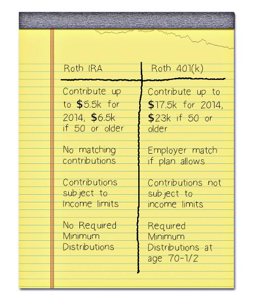 Roth IRA vs. Roth 401(k)